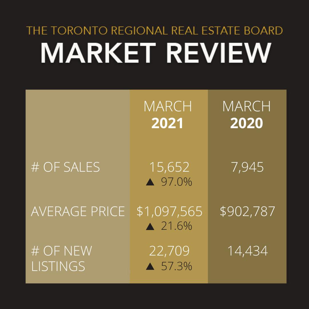 March 2021 Market Update